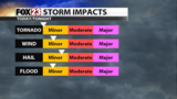 Storm chance increases through mid-week