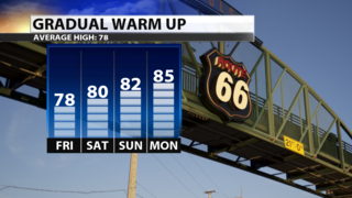 Dry for the weekend but warming up