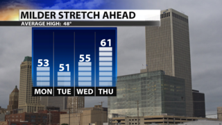 Warmer temperatures arrive for the work week