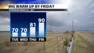 Cold front brings cooler air ahead of big warm up