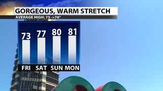 Fantastic, warm stretch through the weekend