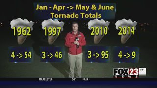 VIDEO: Late start to severe weather season