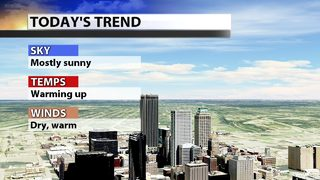 Warmer weather and more sunshine arrive