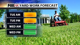 Warm and windy day increases grass fire risk