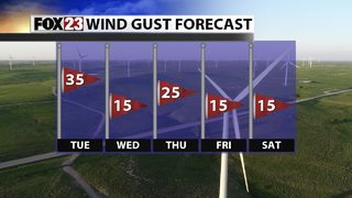 A Windy Week Ahead