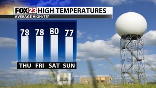 Warmer temps move in as rain chances clear out