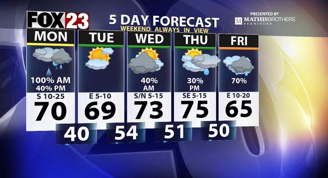 Motor Problems In Infancy May Forecast >> Tulsa 5 Day Forecast Fox23